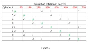 Firing Orders Of 4 Stroke Internal Combustion Engines