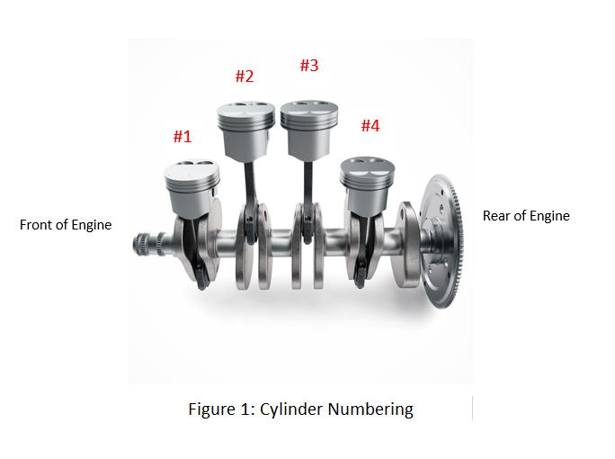 Firing Orders Of 4 Stroke Internal Combustion Engines - AutoShack Ghana